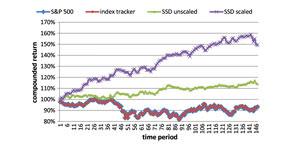 Enhanced Indexation based on Second-Order Stochastic Dominance