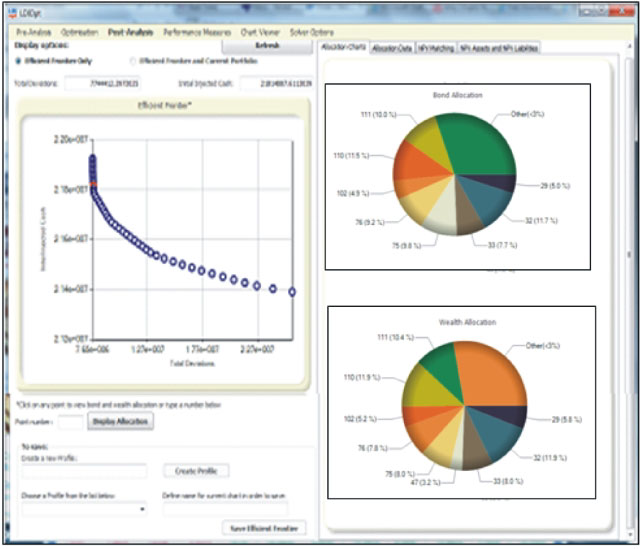 Asset and Liability Management software - Post analysis dashboard