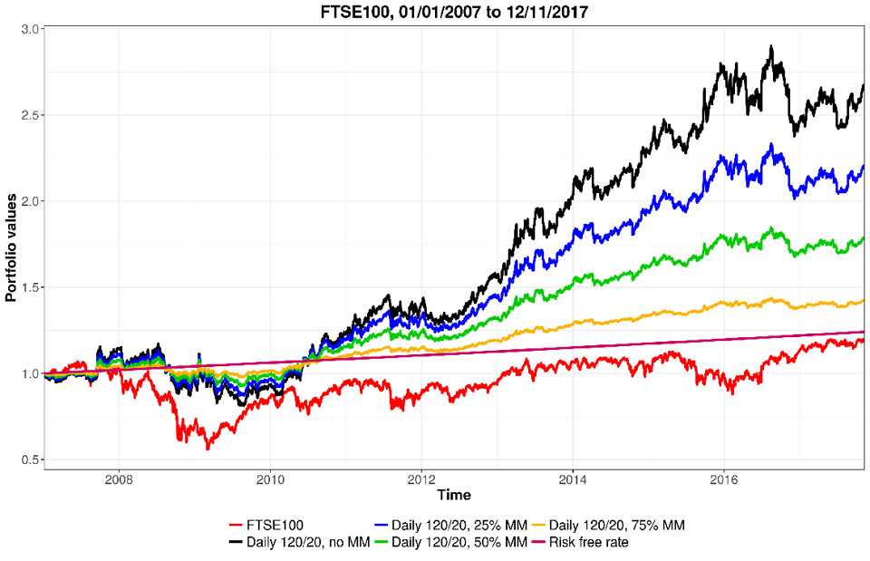 Stock trading signals performance: FTSE100, 2007-2017